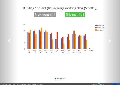Building Consent: Average Working Days